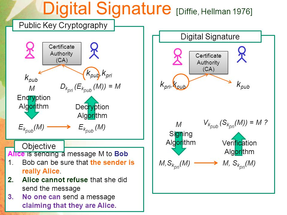 Digital Signature [Diffie, Hellman 1976]